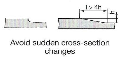 Technical Ceramic Design Guide - Cross Section