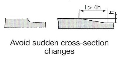 Design Guide - Cross Section