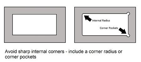Avoid sharp internal corners - include a corner radius or corner pockets.