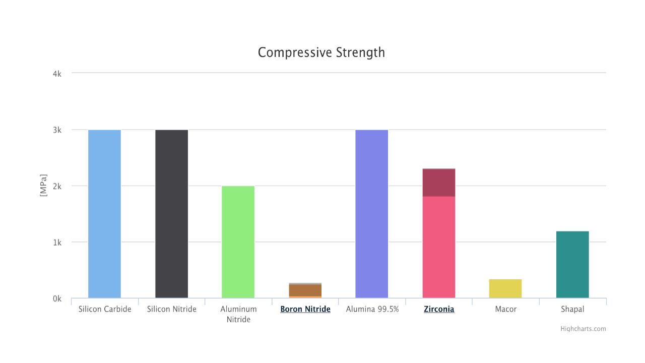 Ceramic Materials Comparison Chart